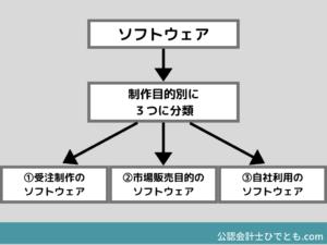 ソフトウェアの制作目的別の3分類(受注制作、市場販売目的、自社利用)